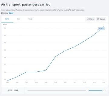 A világ légi utasforgalma